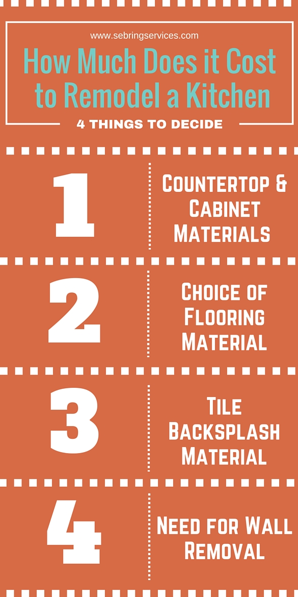 How Much Does it Cost to Remodel a Kitchen Infographic