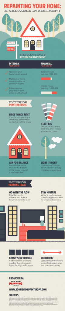 How to Paint Your Home Like a Pro Infographic