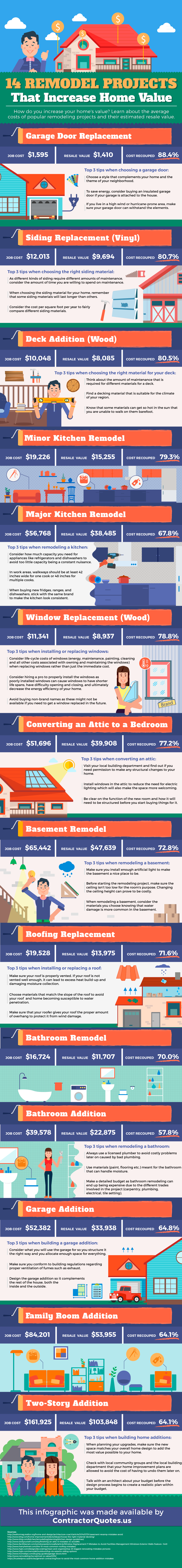 Remodeling projects that increase home value infographic