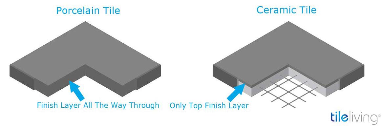 Ceramic vs Porcelain Tile Which One Is Better - Sebring Services