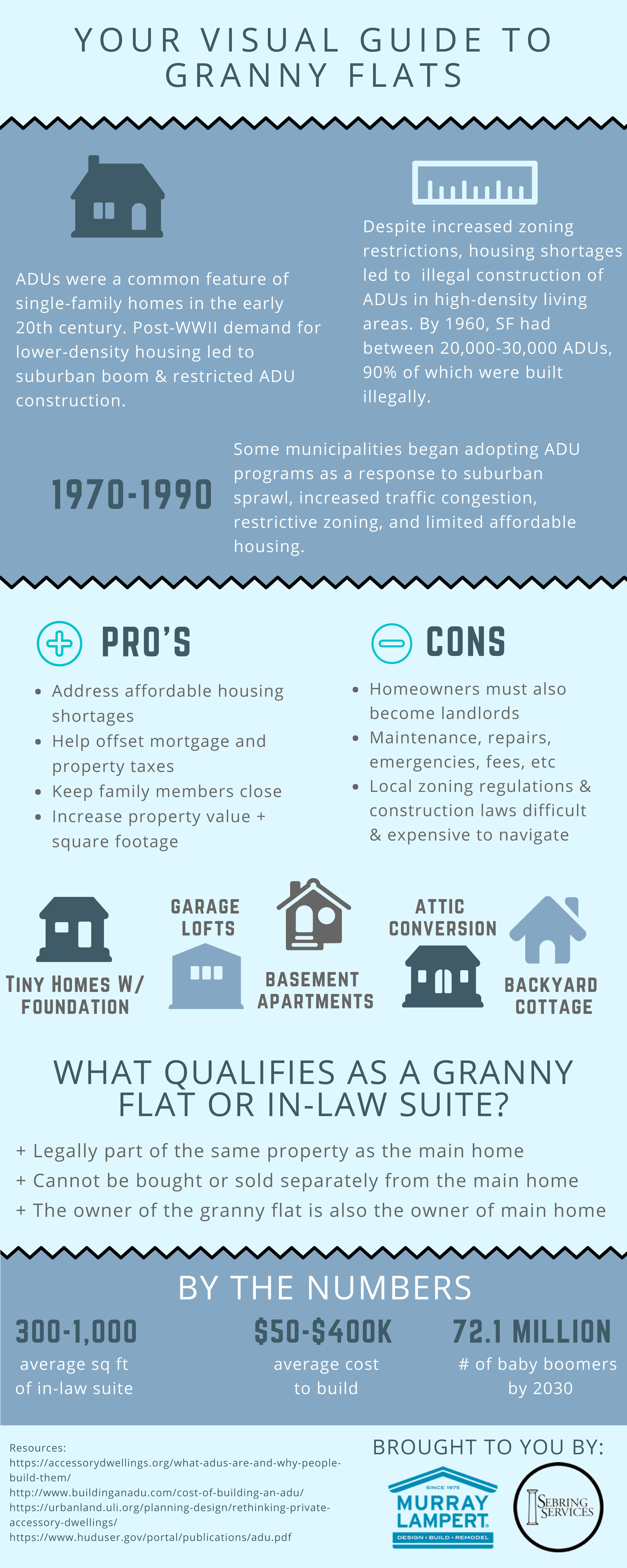 Murray Lampert Sebring Services Visual Guide to Granny Flats INFOGRAPHIC