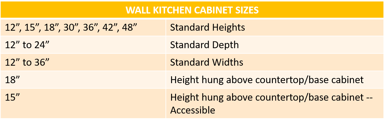 Kitchen Cabinet Sizes and Specifications Guide | Home Remodeling ...